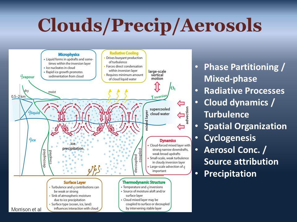 Clouds/Precip/Aerosols Phase Partitioning / Mixed-phase Radiative Processes Cloud dynamics / Turbulence Spatial Organization Cyclogenesis Aerosol Conc.