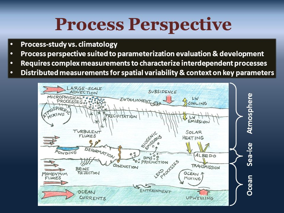 Process-study vs. climatology Process perspective suited to parameterization evaluation & development Requires complex measurements to characterize in