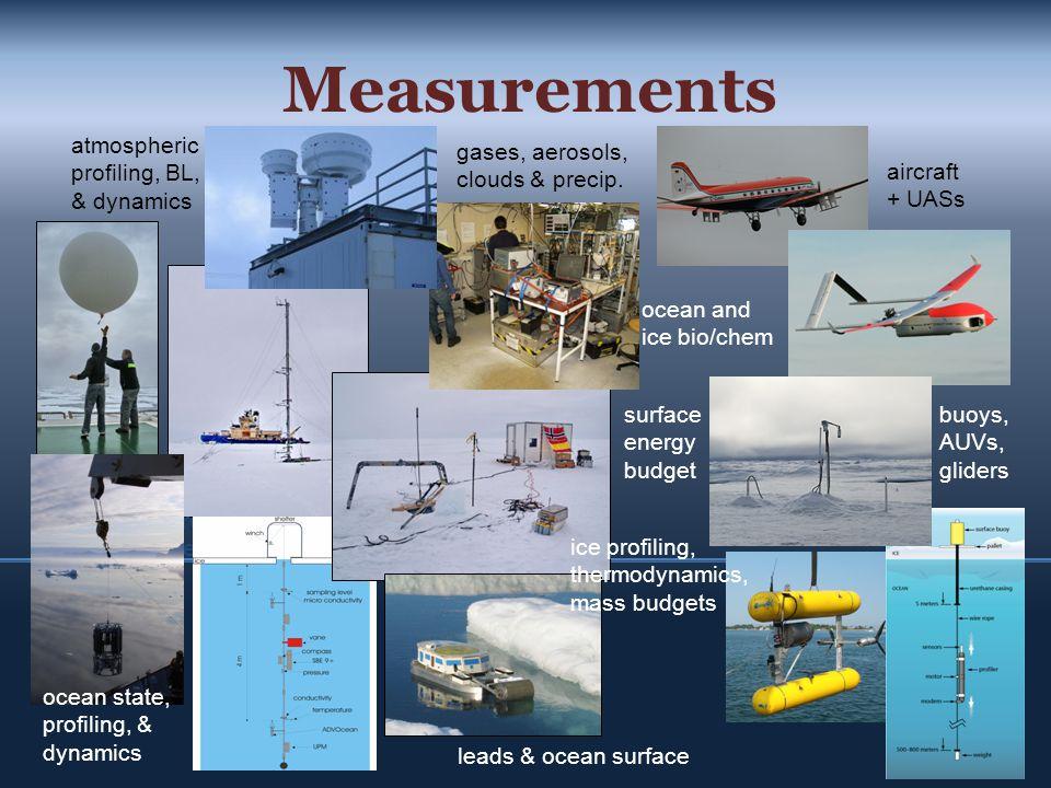 Measurements Micro- meteorology gases, aerosols, clouds & precip.