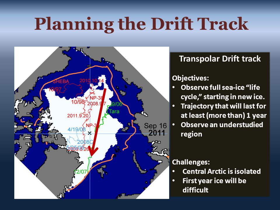 Transpolar Drift track Objectives: Observe full sea-ice life cycle, starting in new ice.