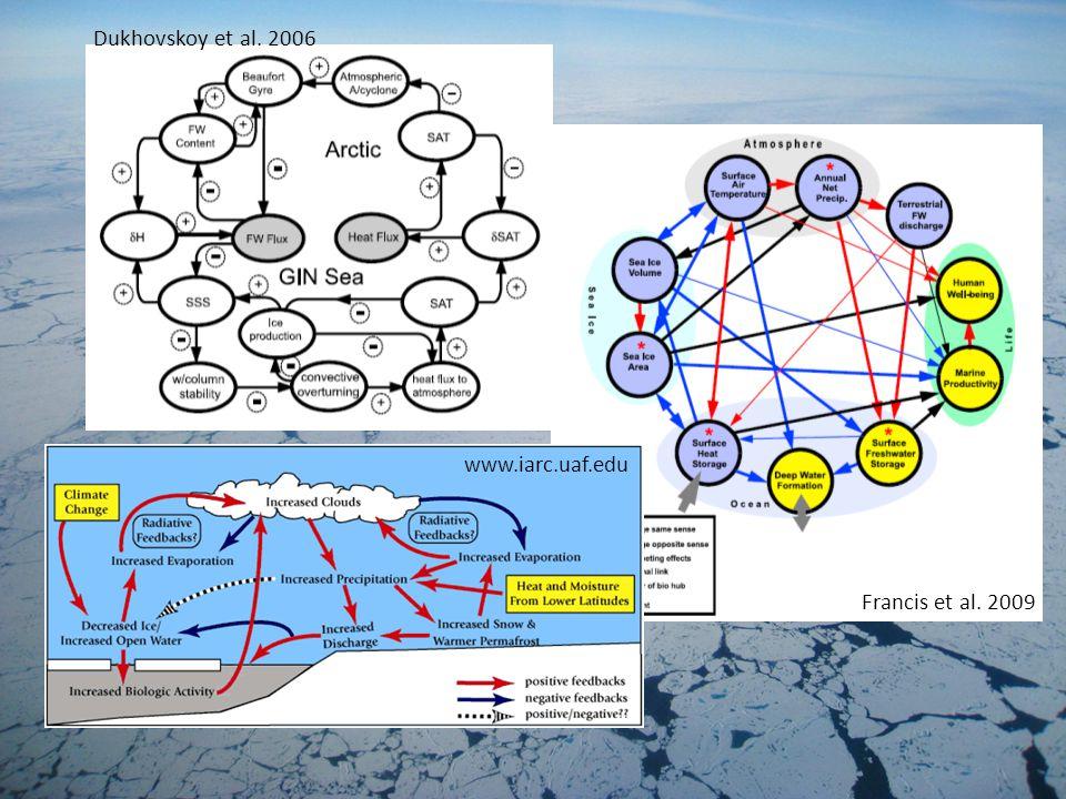 Francis et al. 2009 Dukhovskoy et al. 2006 www.iarc.uaf.edu