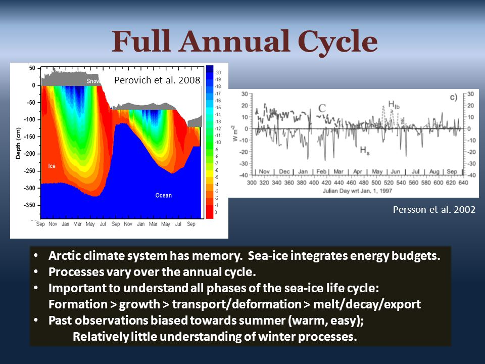Arctic climate system has memory. Sea-ice integrates energy budgets.