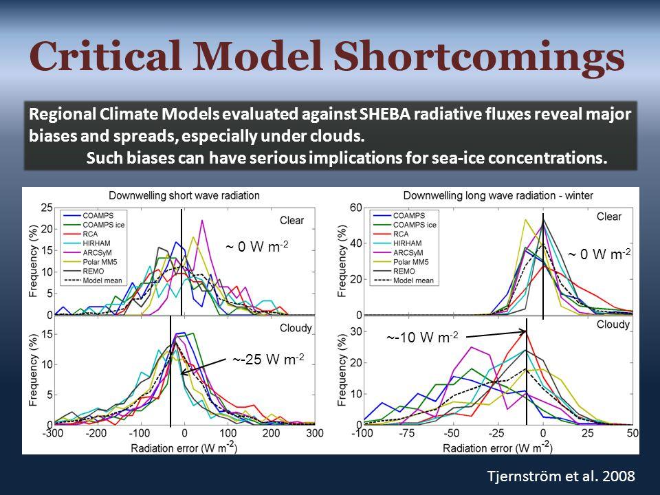 Critical Model Shortcomings ~ 0 W m -2 ~-25 W m -2 ~-10 W m -2 Tjernström et al.
