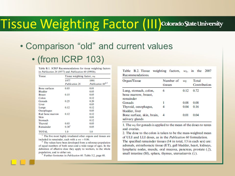 Tissue Weighting Factor (III) Comparison old and current values (from ICRP 103)