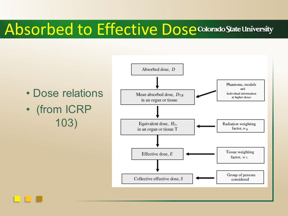 Absorbed to Effective Dose Dose relations (from ICRP 103)