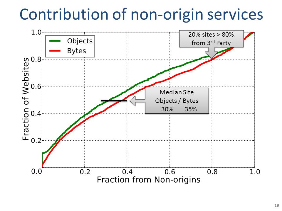 Contribution of non-origin services 19 Median Site Objects / Bytes 30% 35% Median Site Objects / Bytes 30% 35% 20% sites > 80% from 3 rd Party 20% sites > 80% from 3 rd Party