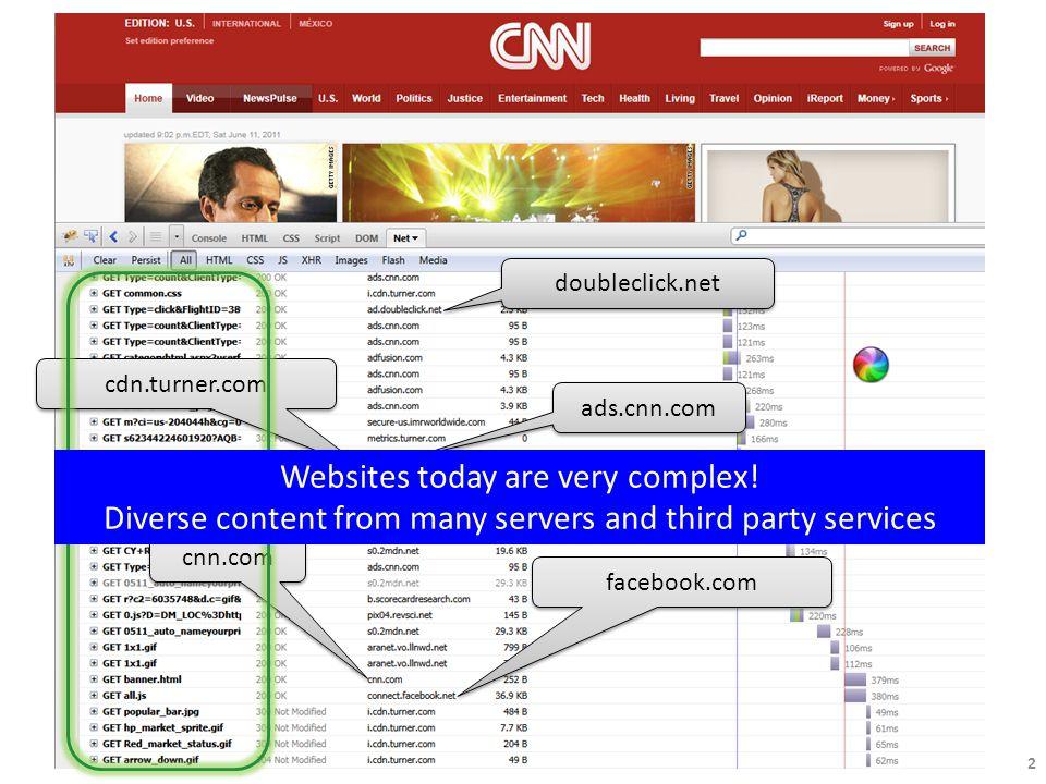 2 doubleclick.net cnn.com facebook.com cdn.turner.com ads.cnn.com Websites today are very complex.