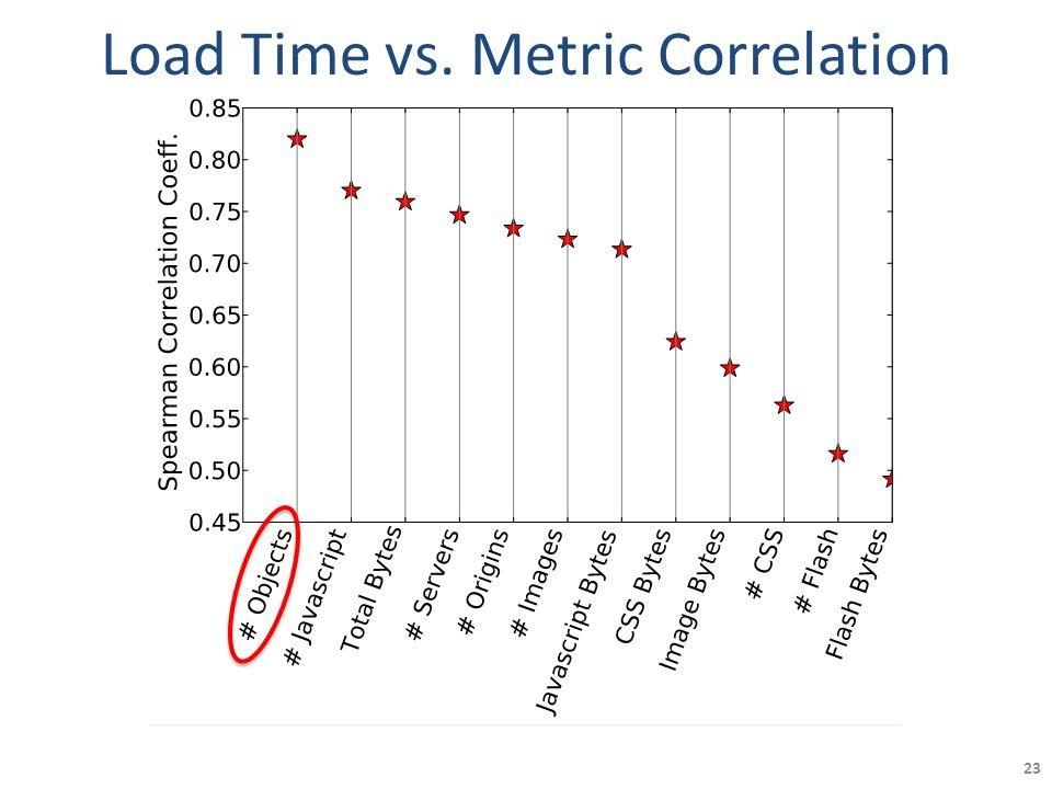 23 Load Time vs. Metric Correlation