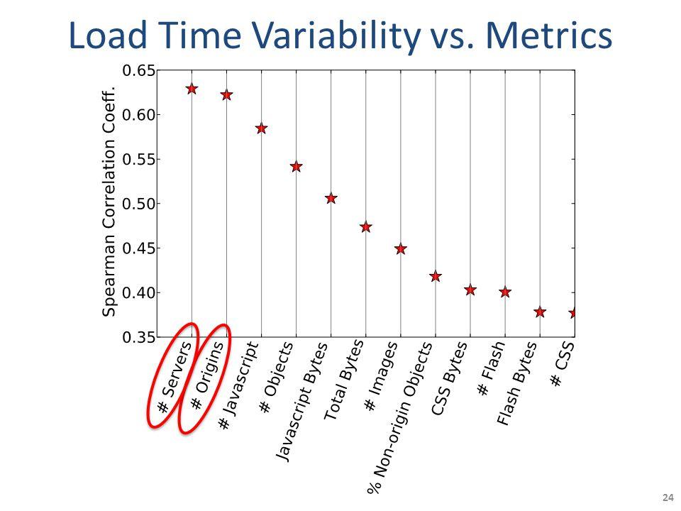 Load Time Variability vs. Metrics 24