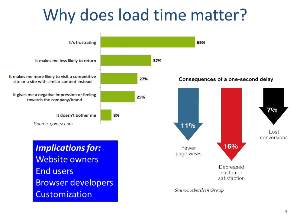 Why does load time matter.