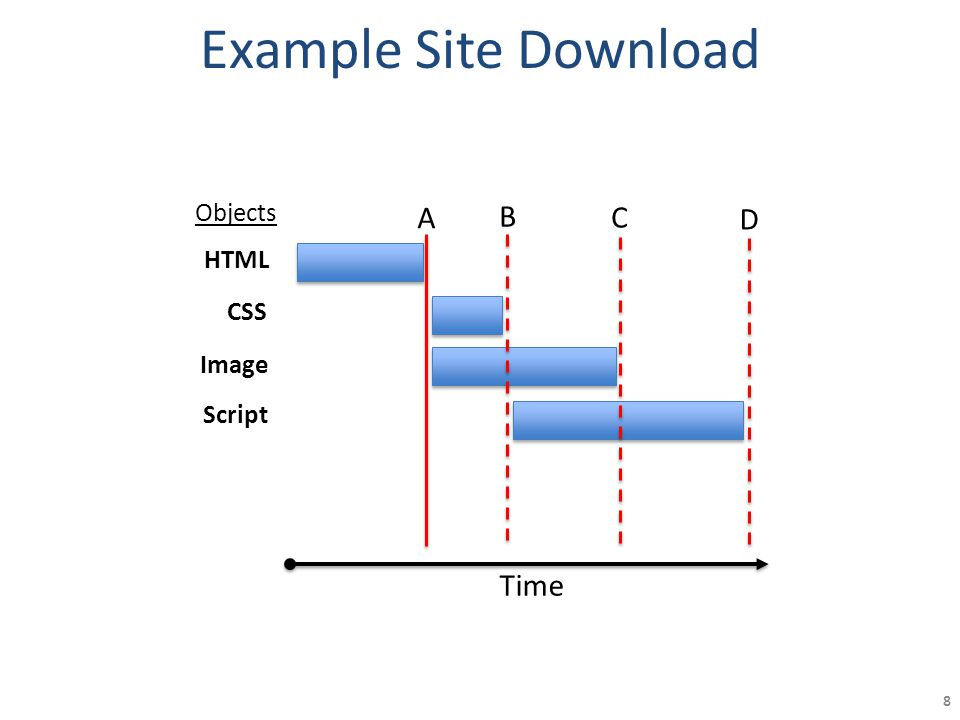 Example Site Download 8 CSS Image Script HTML Time A B C D Objects