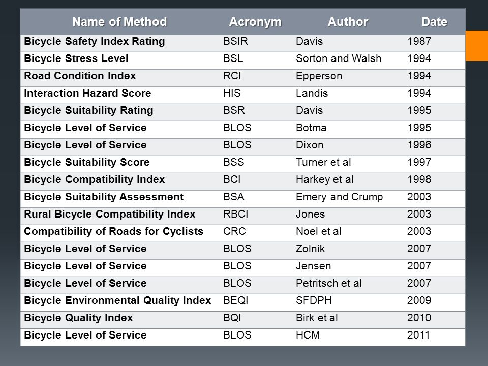 Name of Method AcronymAuthorDate Bicycle Safety Index RatingBSIRDavis1987 Bicycle Stress LevelBSLSorton and Walsh1994 Road Condition IndexRCIEpperson1994 Interaction Hazard ScoreHISLandis1994 Bicycle Suitability RatingBSRDavis1995 Bicycle Level of ServiceBLOSBotma1995 Bicycle Level of ServiceBLOSDixon1996 Bicycle Suitability ScoreBSSTurner et al1997 Bicycle Compatibility IndexBCIHarkey et al1998 Bicycle Suitability AssessmentBSAEmery and Crump2003 Rural Bicycle Compatibility IndexRBCIJones2003 Compatibility of Roads for CyclistsCRCNoel et al2003 Bicycle Level of ServiceBLOSZolnik2007 Bicycle Level of ServiceBLOSJensen2007 Bicycle Level of ServiceBLOSPetritsch et al2007 Bicycle Environmental Quality IndexBEQISFDPH2009 Bicycle Quality IndexBQIBirk et al2010 Bicycle Level of ServiceBLOSHCM2011