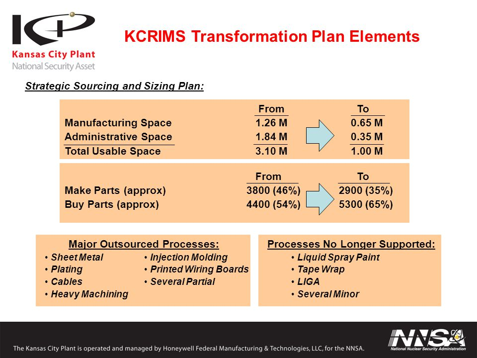 KCRIMS Transformation Plan Elements Strategic Sourcing and Sizing Plan: From To Manufacturing Space1.26 M0.65 M Administrative Space1.84 M0.35 M Total