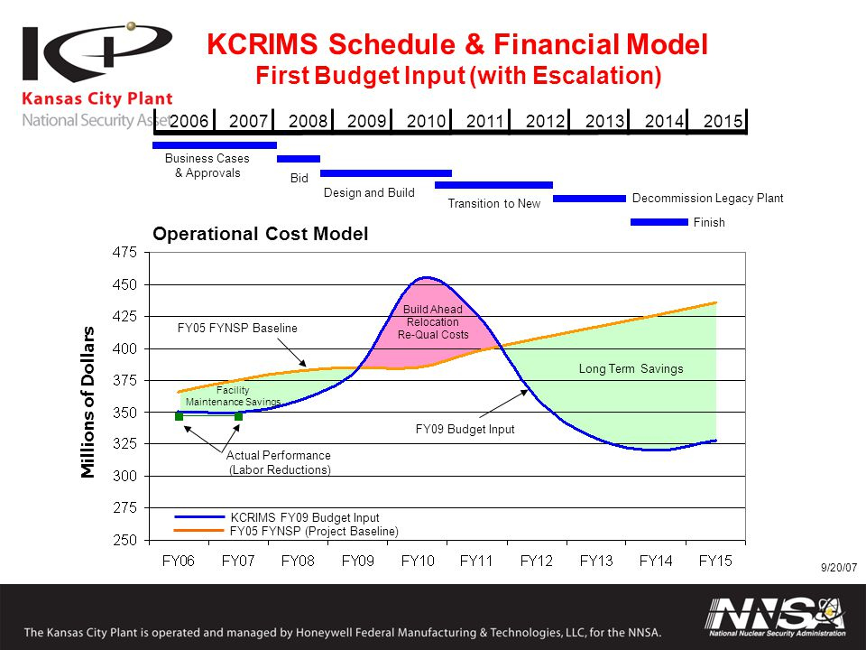 2007200620092008201020122011201420132015 KCRIMS Schedule & Financial Model First Budget Input (with Escalation) Millions of Dollars Operational Cost M