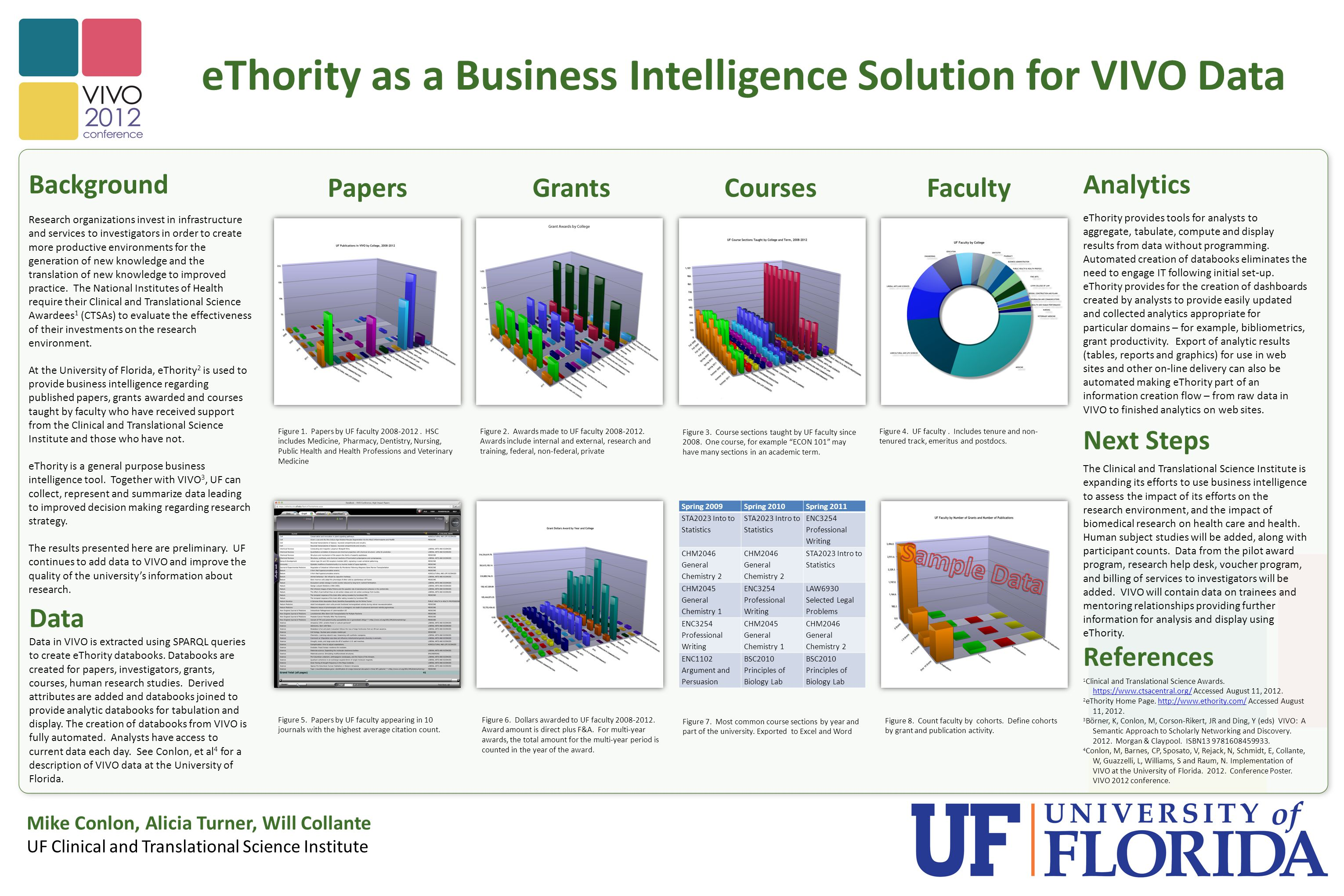eThority as a Business Intelligence Solution for VIVO Data Mike Conlon, Alicia Turner, Will Collante UF Clinical and Translational Science Institute BackgroundAnalytics Next Steps Papers eThority provides tools for analysts to aggregate, tabulate, compute and display results from data without programming.