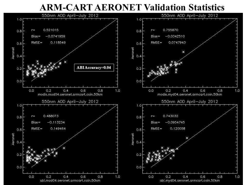 ARM-CART AERONET Validation Statistics ABI Accuracy=0.04