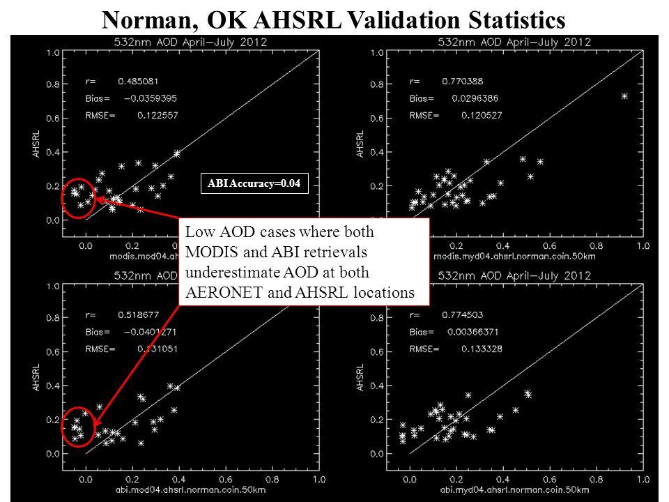 Norman, OK AHSRL Validation Statistics Low AOD cases where both MODIS and ABI retrievals underestimate AOD at both AERONET and AHSRL locations ABI Accuracy=0.04