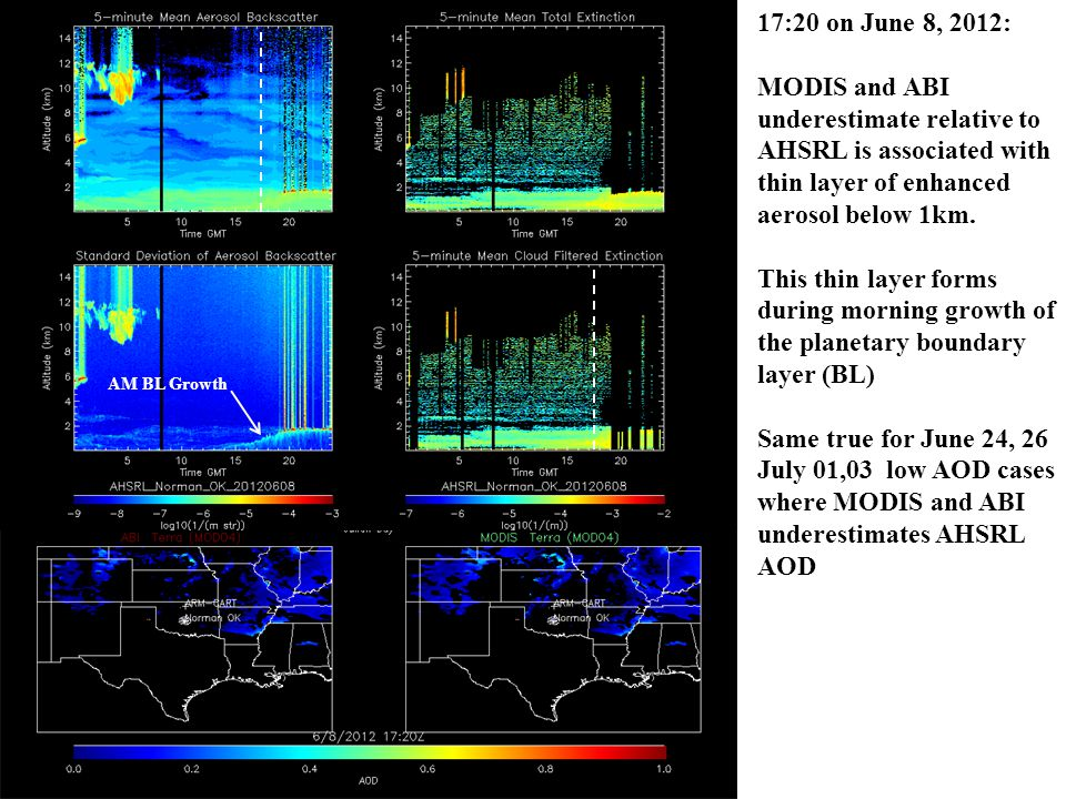 17:20 on June 8, 2012: MODIS and ABI underestimate relative to AHSRL is associated with thin layer of enhanced aerosol below 1km.
