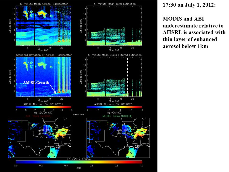 17:30 on July 1, 2012: MODIS and ABI underestimate relative to AHSRL is associated with thin layer of enhanced aerosol below 1km AM BL Growth