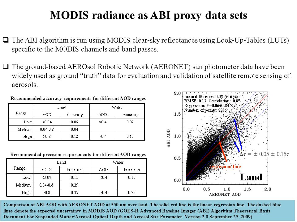 MODIS radiance as ABI proxy data sets  The ABI algorithm is run using MODIS clear-sky reflectances using Look-Up-Tables (LUTs) specific to the MODIS channels and band passes.