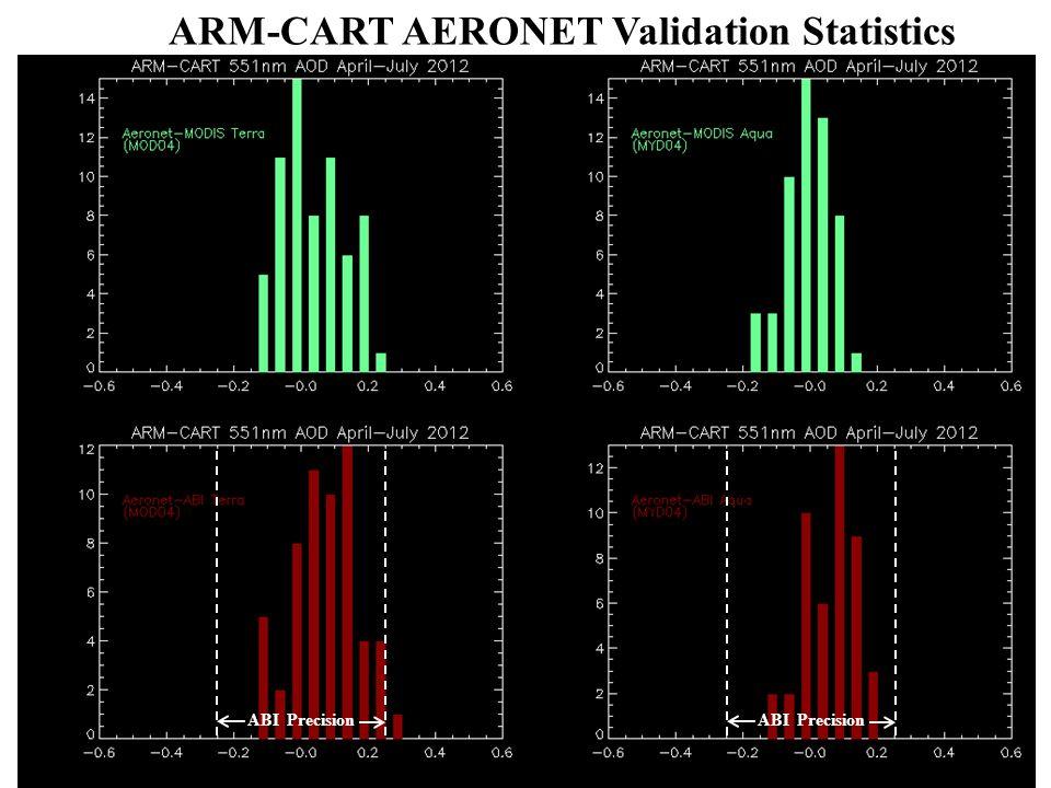 ARM-CART AERONET Validation Statistics ABI Precision
