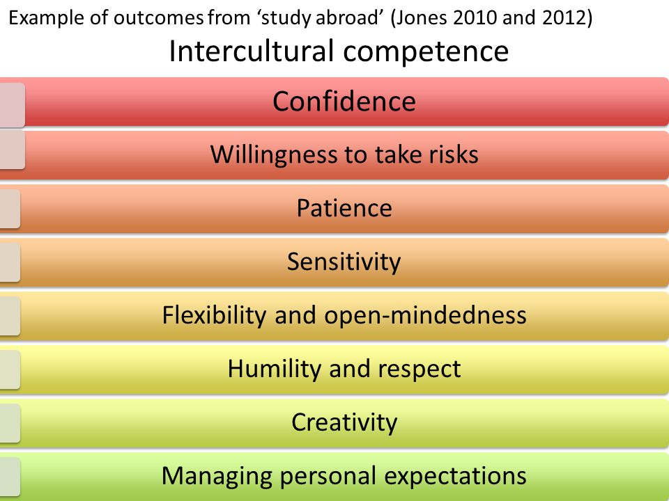 Confidence Willingness to take risks Patience Sensitivity Flexibility and open-mindedness Humility and respect Creativity Managing personal expectations Example of outcomes from 'study abroad' (Jones 2010 and 2012) Intercultural competence