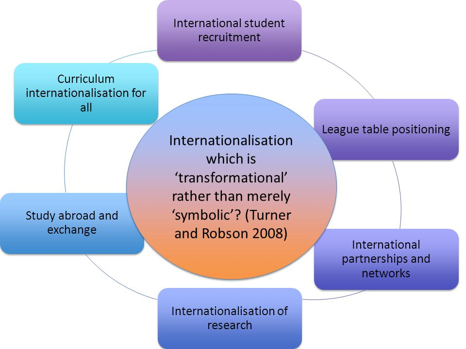 International student recruitment League table positioning International partnerships and networks Internationalisation of research Study abroad and exchange Curriculum internationalisation for all Internationalisation which is 'transformational' rather than merely 'symbolic'.