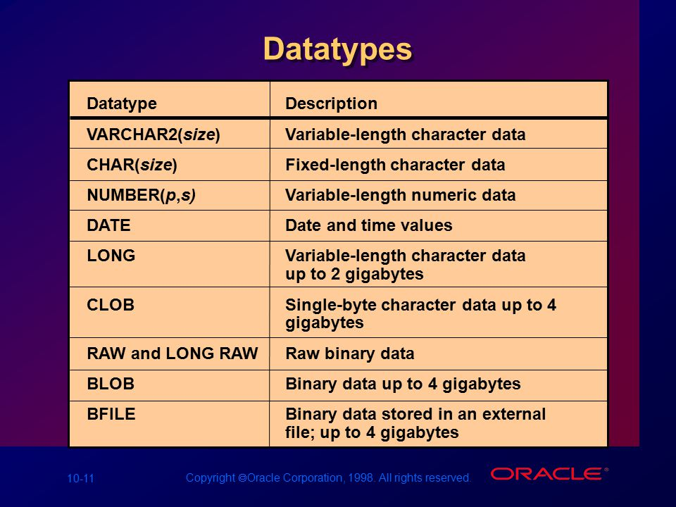 10-11 Copyright  Oracle Corporation, 1998. All rights reserved. Datatypes DatatypeDescription VARCHAR2(size)Variable-length character data CHAR(size)