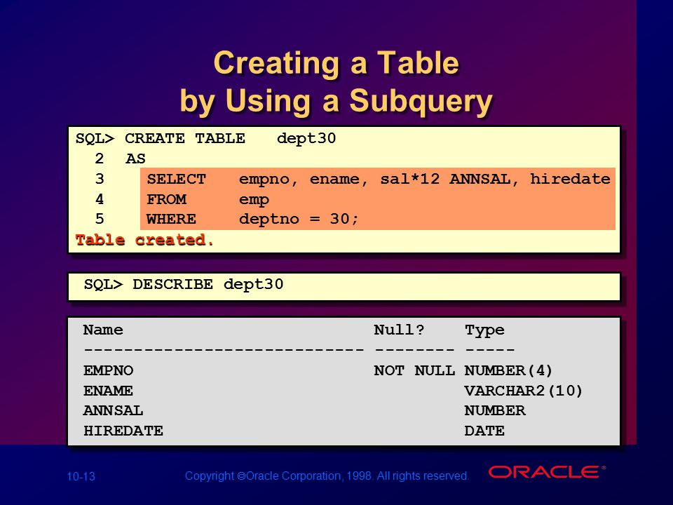 10-13 Copyright  Oracle Corporation, 1998. All rights reserved. Creating a Table by Using a Subquery Name Null? Type ---------------------------- ---