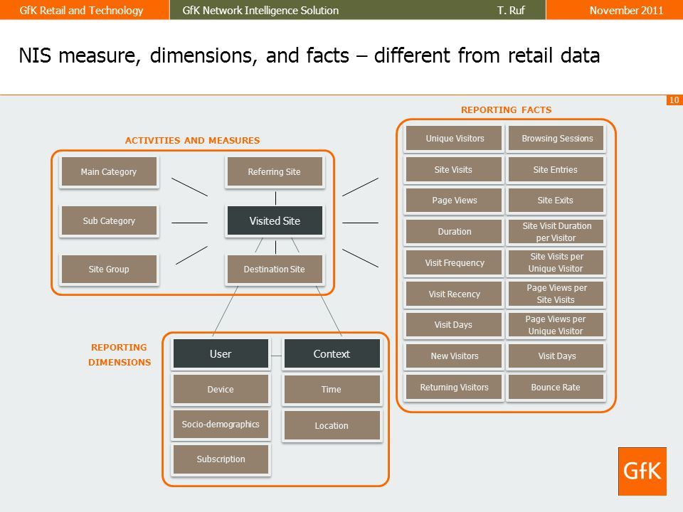 10 GfK Retail and TechnologyGfK Network Intelligence Solution T. RufNovember 2011 NIS measure, dimensions, and facts – different from retail data Uniq