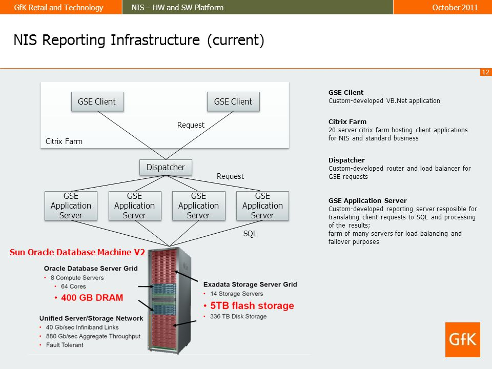 12 GfK Retail and TechnologyNIS – HW and SW PlatformOctober 2011 Citrix Farm NIS Reporting Infrastructure (current) Sun Oracle Database Machine V2 Dis