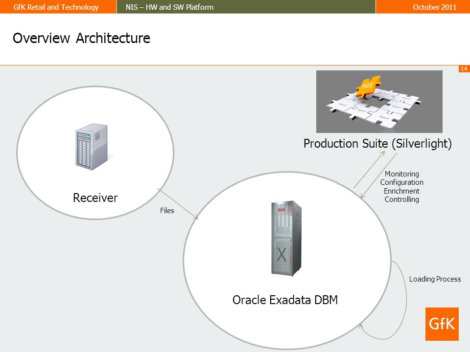 14 GfK Retail and TechnologyNIS – HW and SW PlatformOctober 2011 Overview Architecture Oracle Exadata DBM Receiver Files Production Suite (Silverlight