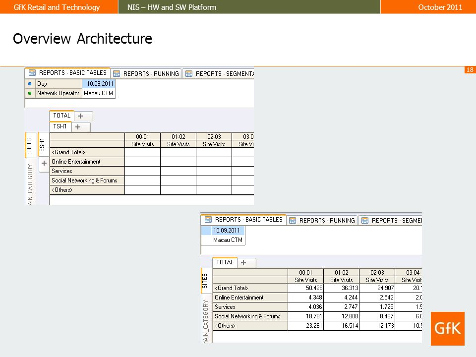 18 GfK Retail and TechnologyNIS – HW and SW PlatformOctober 2011 Overview Architecture