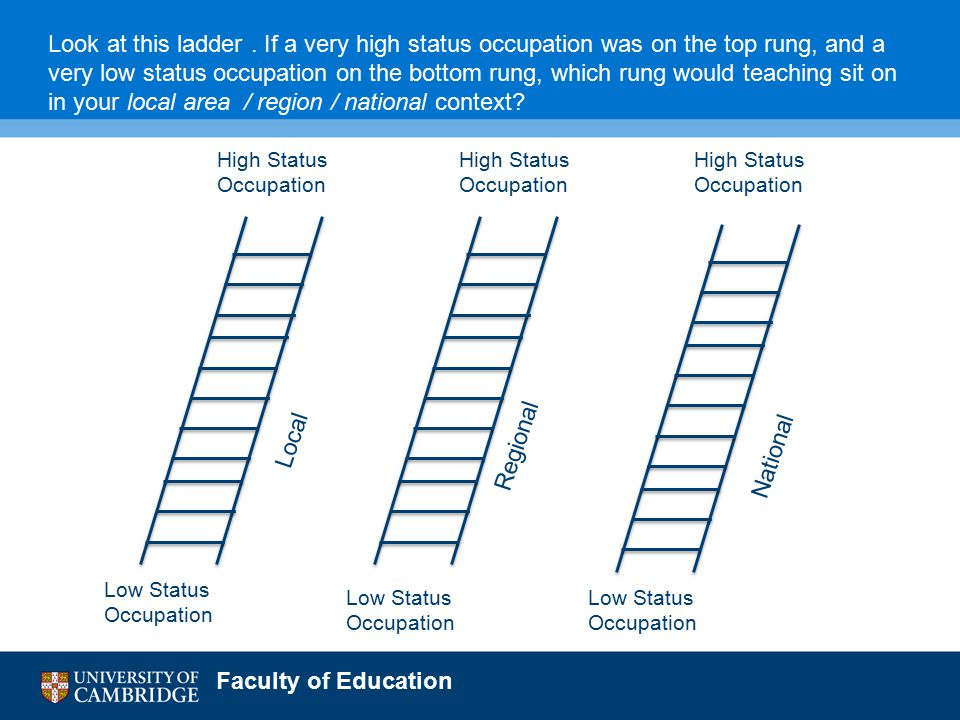 Faculty of Education High Status Occupation High Status Occupation High Status Occupation Low Status Occupation Low Status Occupation Low Status Occupation Local Regional National Look at this ladder.