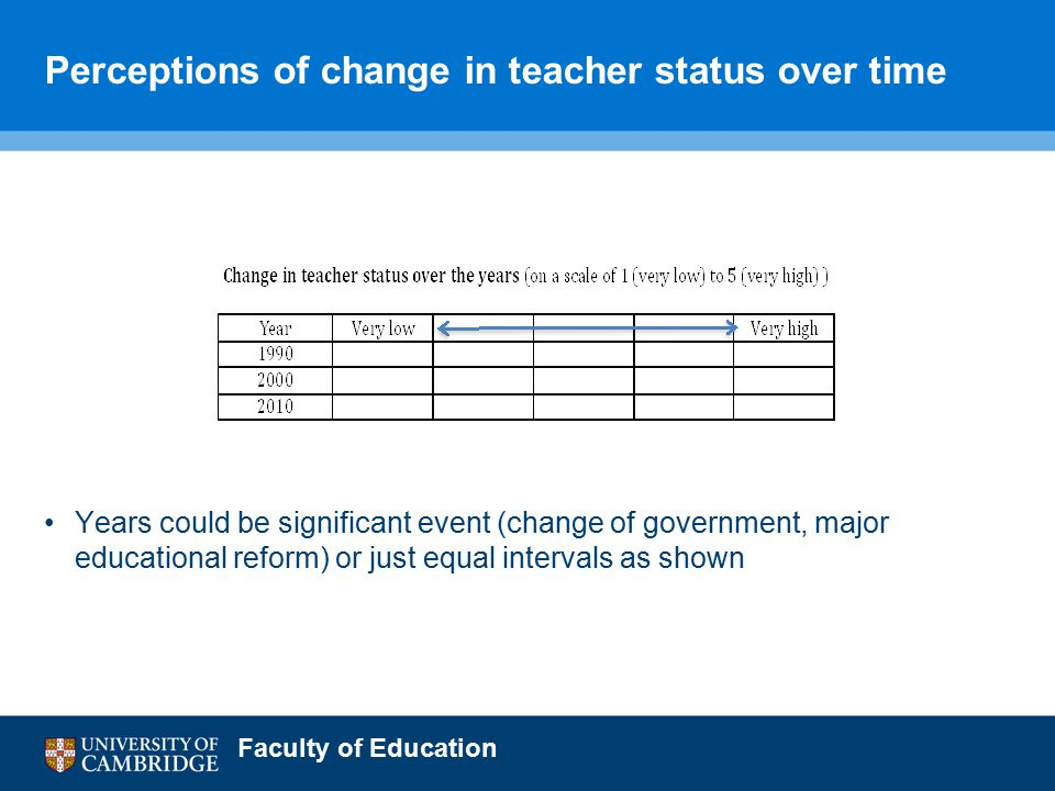 Faculty of Education Perceptions of change in teacher status over time Years could be significant event (change of government, major educational reform) or just equal intervals as shown