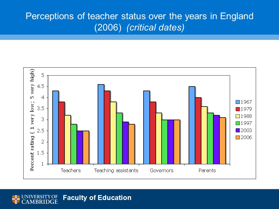 Faculty of Education Perceptions of teacher status over the years in England (2006) (critical dates)