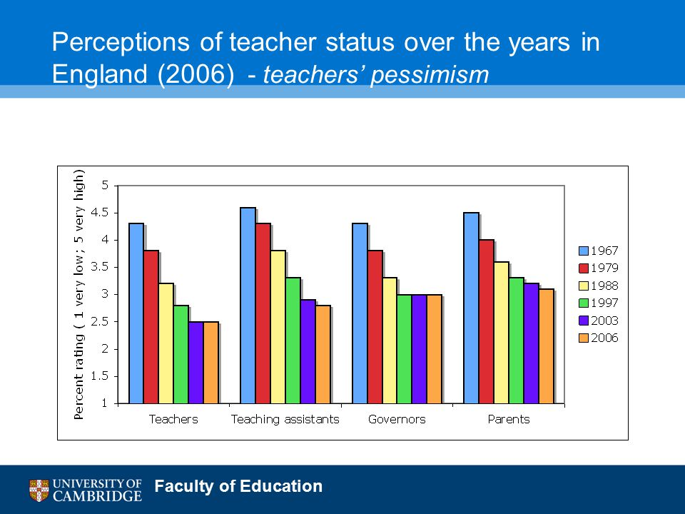 Faculty of Education Perceptions of teacher status over the years in England (2006) - teachers' pessimism