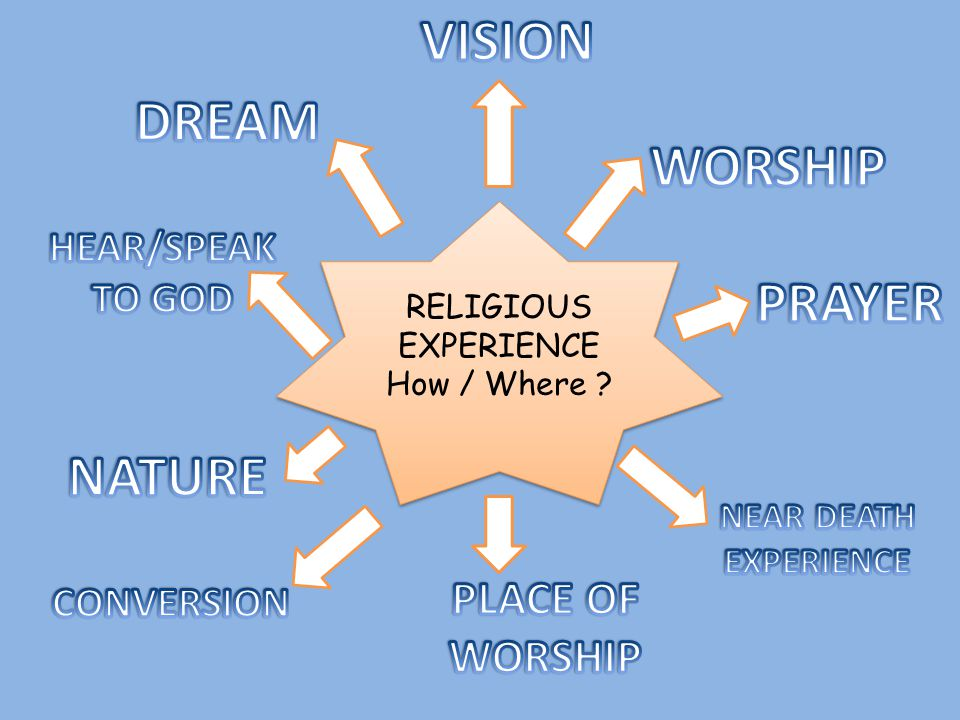 RELIGIOUS EXPERIENCE How / Where ? RELIGIOUS EXPERIENCE How / Where ?