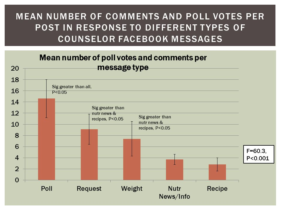 MEAN NUMBER OF COMMENTS AND POLL VOTES PER POST IN RESPONSE TO DIFFERENT TYPES OF COUNSELOR FACEBOOK MESSAGES Sig greater than nutr news & recipes, P<0.05 F=60.3, P<0.001