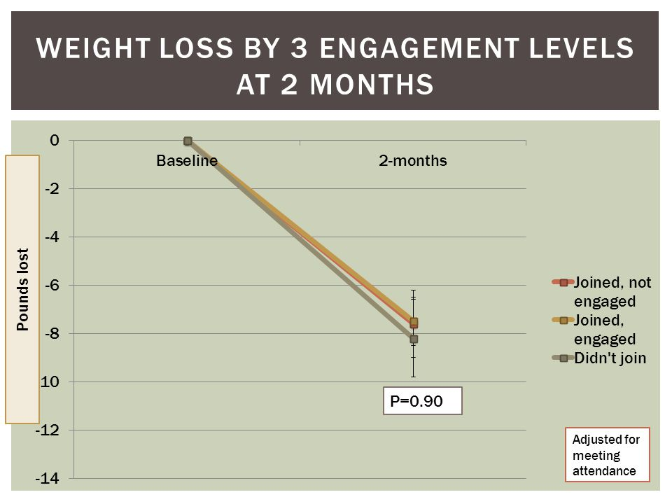 WEIGHT LOSS BY 3 ENGAGEMENT LEVELS AT 2 MONTHS P=0.90 Adjusted for meeting attendance Pounds lost