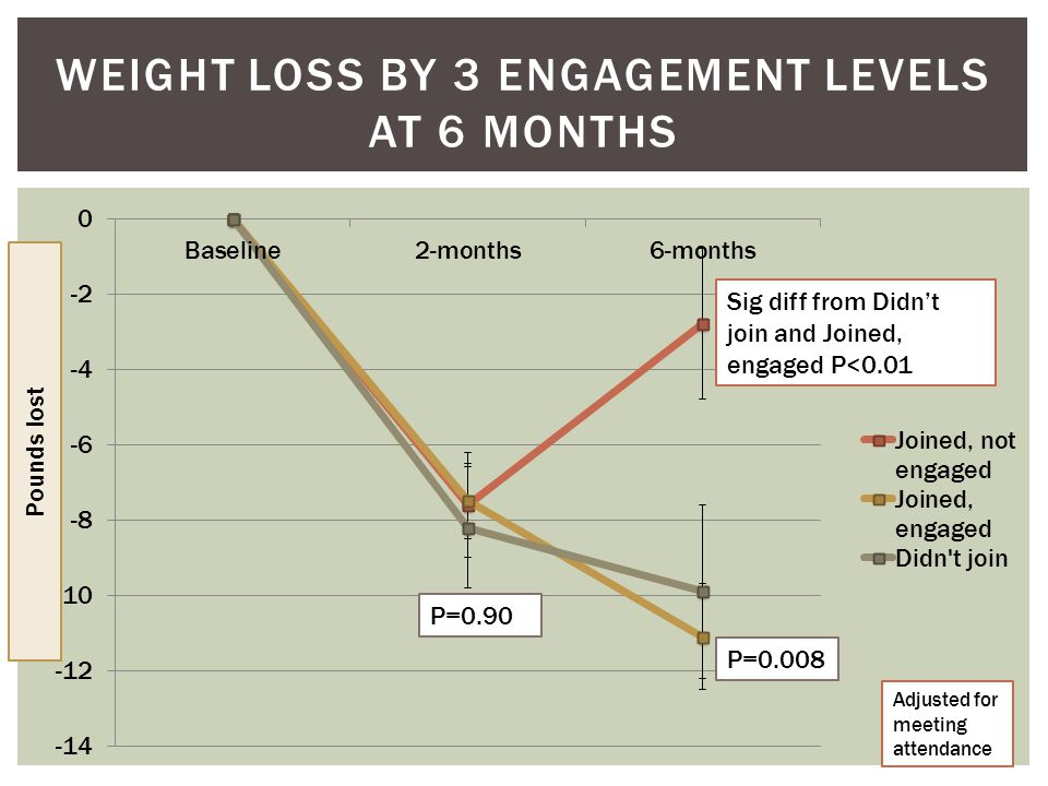 WEIGHT LOSS BY 3 ENGAGEMENT LEVELS AT 6 MONTHS Sig diff from Didn't join and Joined, engaged P<0.01 Pounds lost