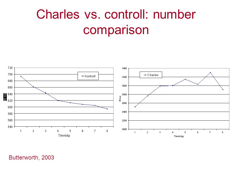 Charles vs. controll: number comparison Butterworth, 2003