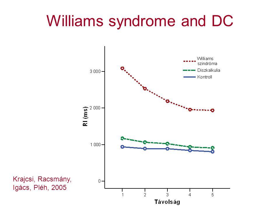 Williams syndrome and DC Krajcsi, Racsmány, Igács, Pléh, 2005