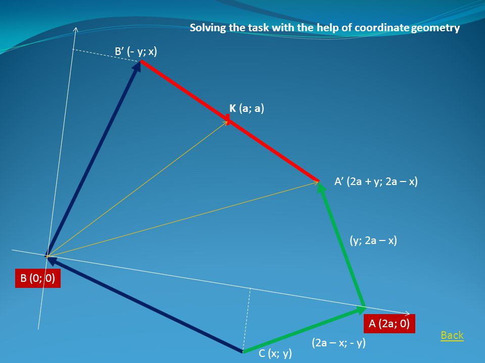 C (x; y) A (2a; 0) B (0; 0) A' (2a + y; 2a – x) B' (- y; x) (2a – x; - y) (y; 2a – x) K (a; a) Solving the task with the help of coordinate geometry Back