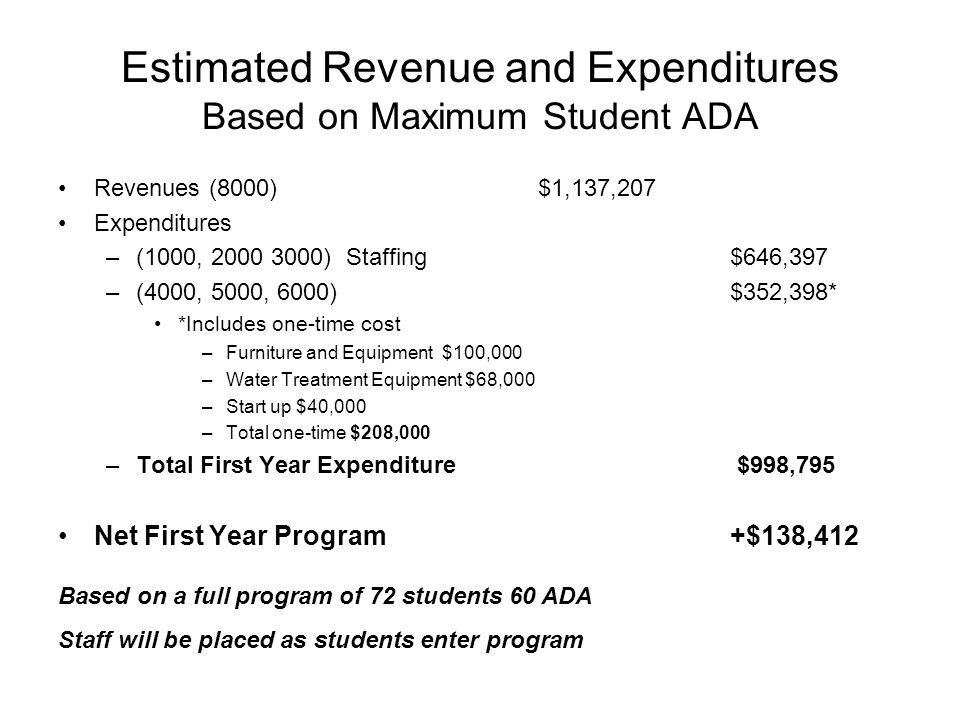 Estimated Revenue and Expenditures Based on Maximum Student ADA Revenues (8000)$1,137,207 Expenditures –(1000, 2000 3000)Staffing$646,397 –(4000, 5000, 6000)$352,398* *Includes one-time cost –Furniture and Equipment$100,000 –Water Treatment Equipment $68,000 –Start up $40,000 –Total one-time $208,000 –Total First Year Expenditure $998,795 Net First Year Program +$138,412 Based on a full program of 72 students 60 ADA Staff will be placed as students enter program