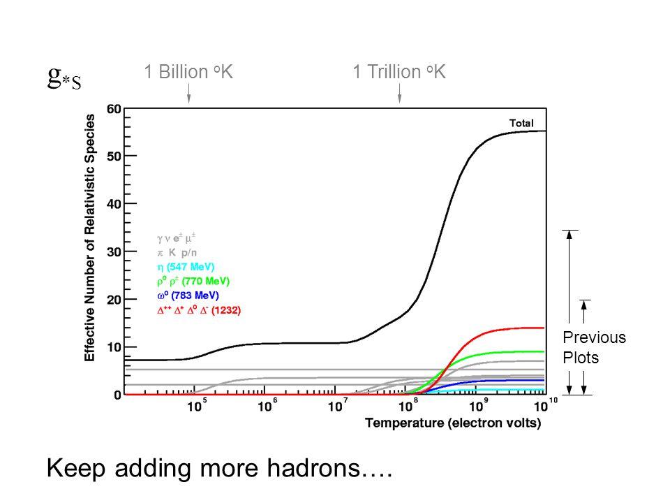 g *S 1 Billion o K 1 Trillion o K Previous Plots Keep adding more hadrons….