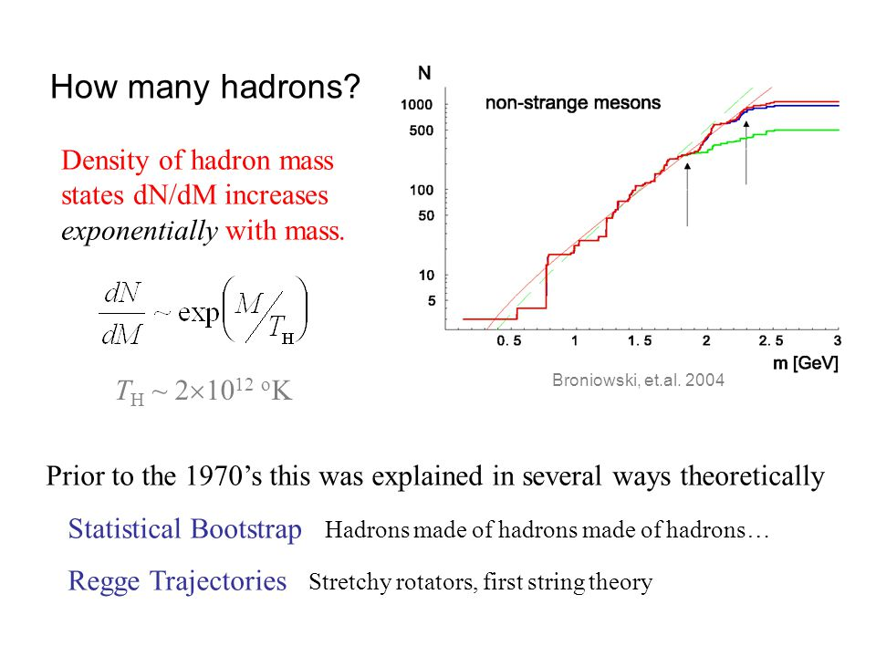 How many hadrons? Density of hadron mass states dN/dM increases exponentially with mass. Prior to the 1970's this was explained in several ways theore