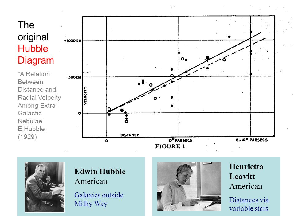 "Henrietta Leavitt American Distances via variable stars Edwin Hubble American Galaxies outside Milky Way The original Hubble Diagram ""A Relation Betwe"