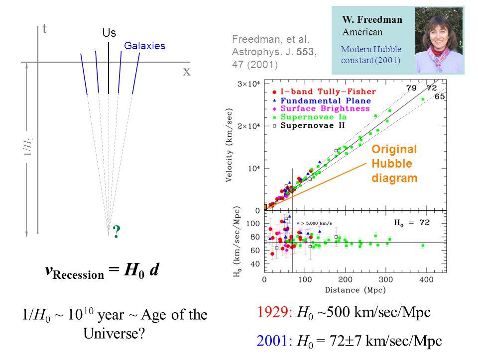 Original Hubble diagram Freedman, et al. Astrophys.