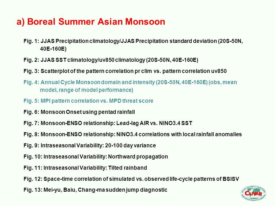 Fig. 1: JJAS Precipitation climatology/JJAS Precipitation standard deviation (20S-50N, 40E-160E) Fig. 2: JJAS SST climatology/uv850 climatology (20S-5